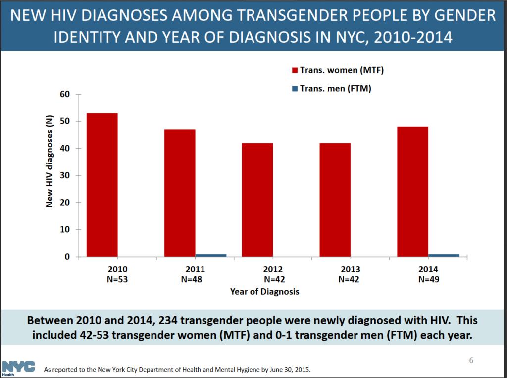 transgender_incidence